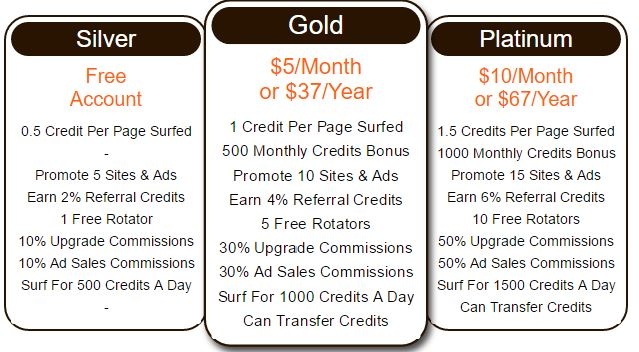 article view upgrade manage gold memberships