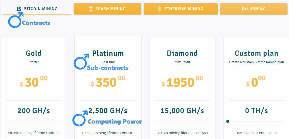 You Make Money With Bitcoin Cloud Mining Is It Worth Investing