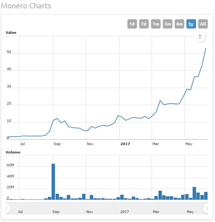 Monero long term price