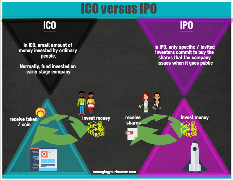 Differences between icos ipo crowdfunding and venture capital
