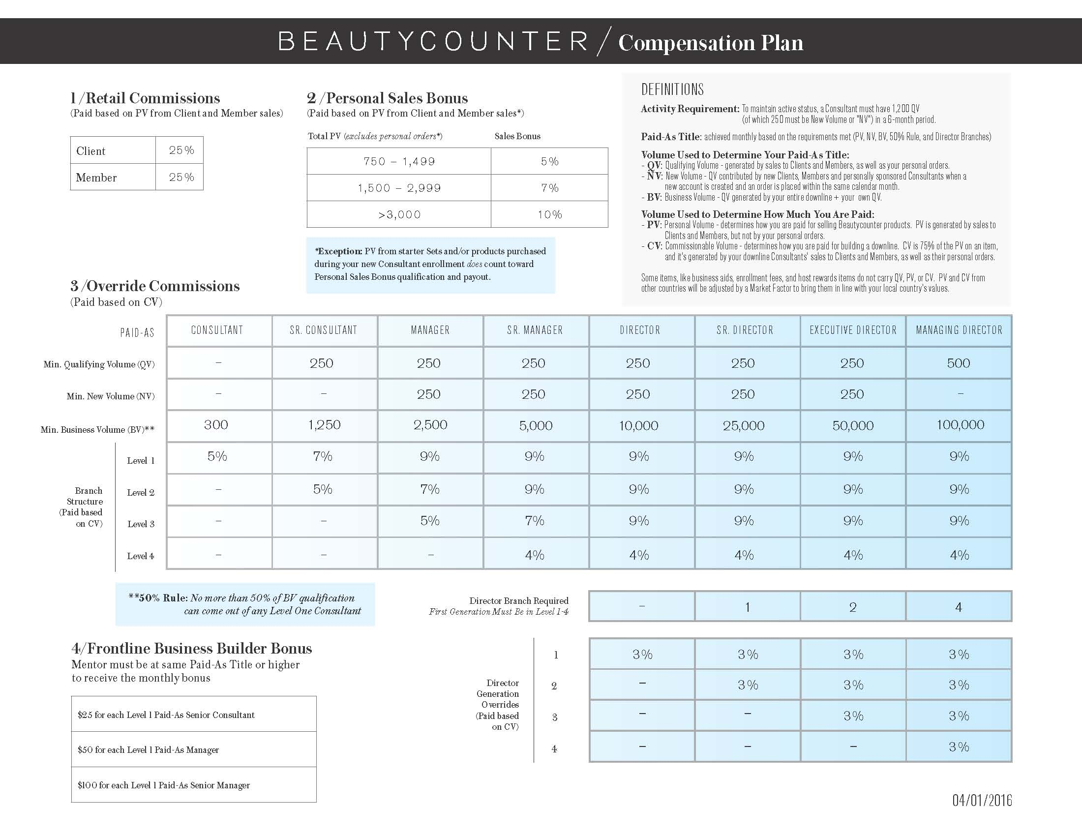 Beauty Counter Reviews-Compensation